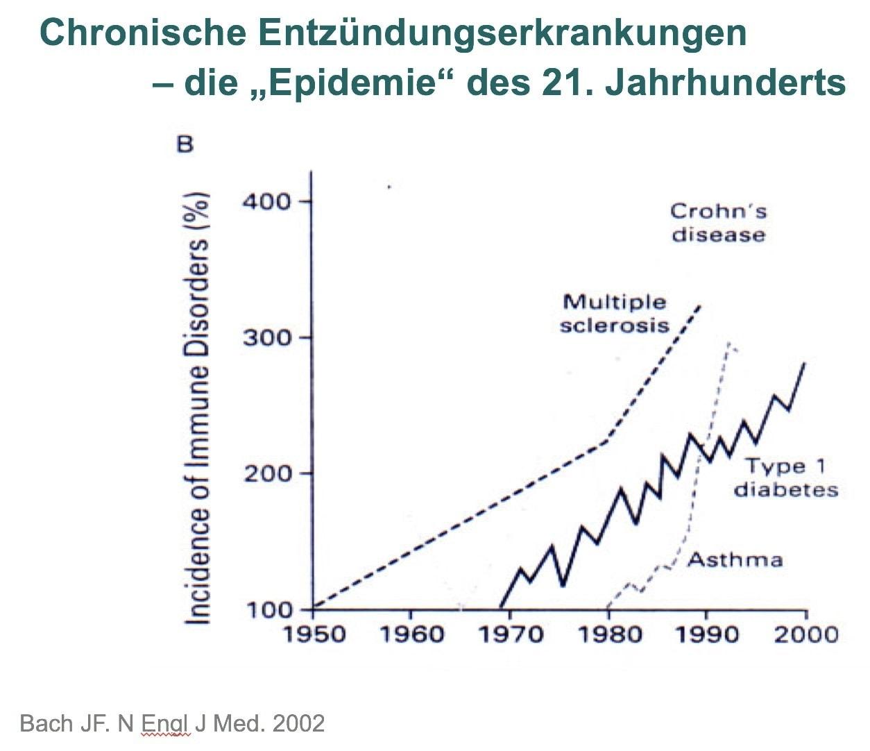"""Chronische Entzündungen - die """"Epidemie"""" des 21. Jahrhunderts"""
