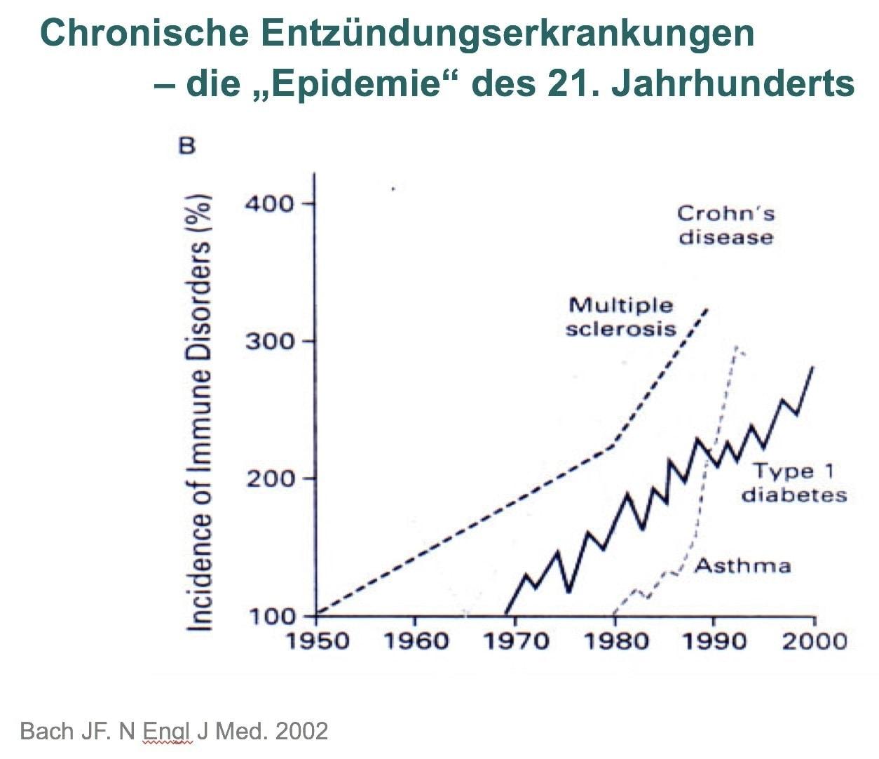 Zahnarzt in St.Gallen Chronische Entzündungen